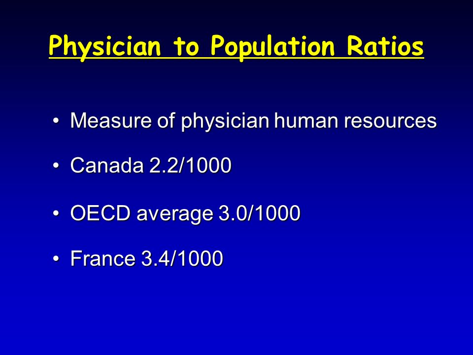 Physician to Population Ratios Measure of physician human resourcesMeasure of physician human resources Canada 2.2/1000Canada 2.2/1000 OECD average 3.0/1000OECD average 3.0/1000 France 3.4/1000France 3.4/1000