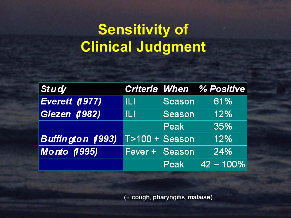 Sensitivity of Clinical Judgment (+ cough, pharyngitis, malaise)