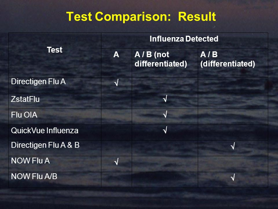Test Comparison: Result A / B (not differentiated) NOW Flu A/B NOW Flu A Directigen Flu A & B QuickVue Influenza Flu OIA ZstatFlu Directigen Flu A A / B (differentiated) A Test Influenza Detected