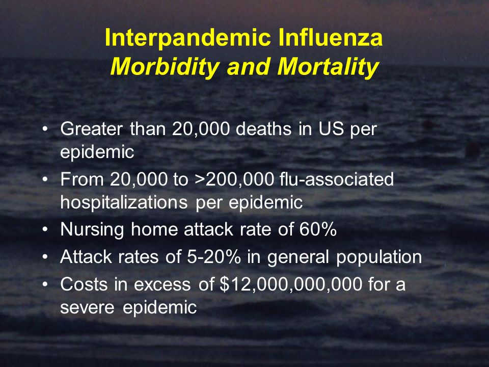 Interpandemic Influenza Morbidity and Mortality Greater than 20,000 deaths in US per epidemic From 20,000 to >200,000 flu-associated hospitalizations per epidemic Nursing home attack rate of 60% Attack rates of 5-20% in general population Costs in excess of $12,000,000,000 for a severe epidemic