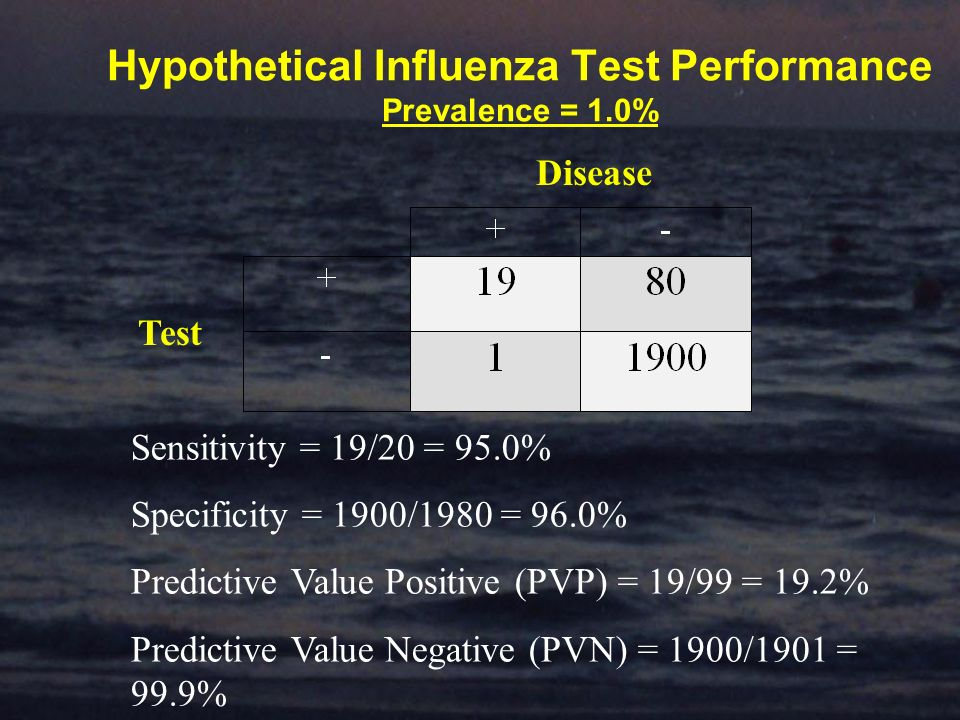 Hypothetical Influenza Test Performance Prevalence = 1.0% Disease Test Sensitivity = 19/20 = 95.0% Specificity = 1900/1980 = 96.0% Predictive Value Positive (PVP) = 19/99 = 19.2% Predictive Value Negative (PVN) = 1900/1901 = 99.9%