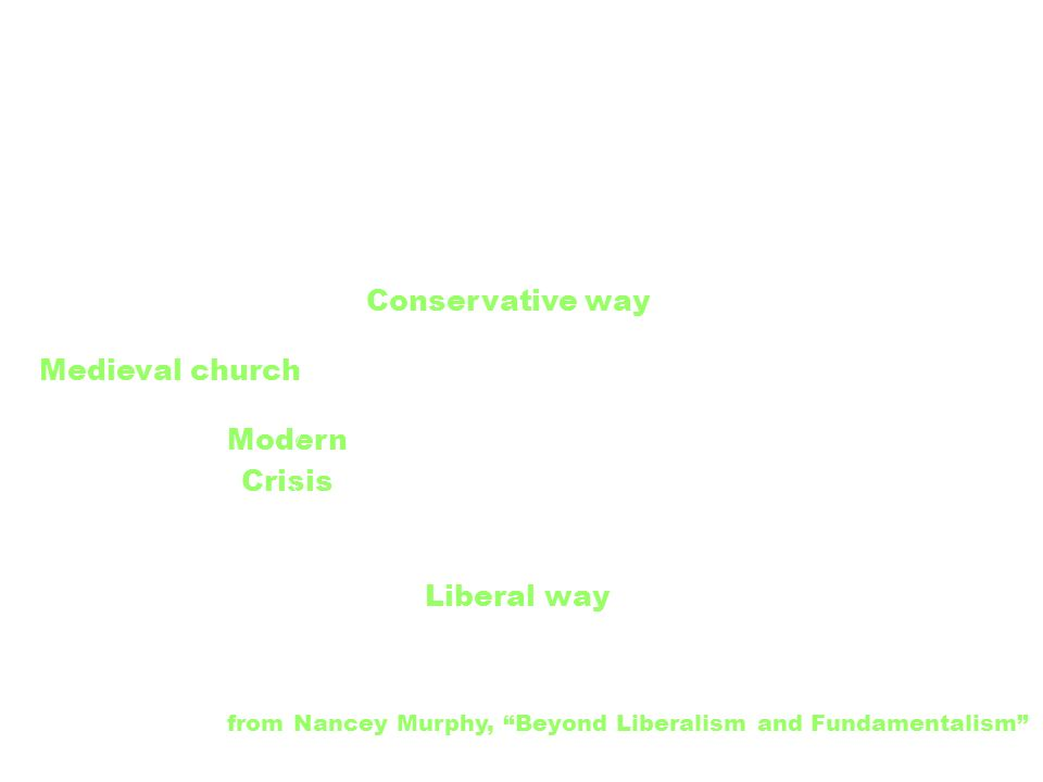 Modern Crisis Medieval church Conservative way Liberal way from Nancey Murphy, Beyond Liberalism and Fundamentalism