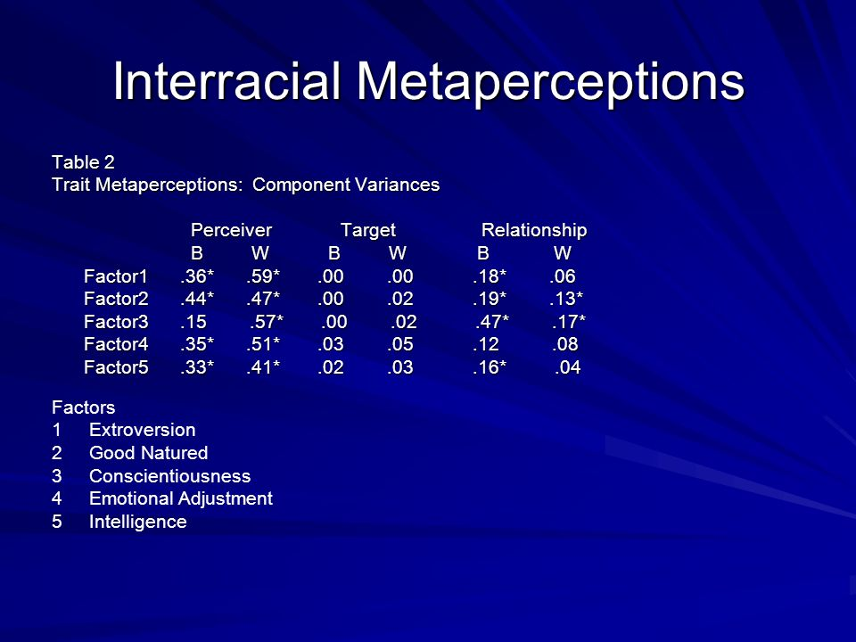 Interracial Metaperceptions Table 2 Trait Metaperceptions: Component Variances Perceiver Target Relationship Perceiver Target Relationship B W B W B W B W B W B W Factor1.36*.59*.00.00.18*.06 Factor1.36*.59*.00.00.18*.06 Factor2.44*.47*.00.02.19*.13* Factor2.44*.47*.00.02.19*.13* Factor3.15.57*.00.02.47*.17* Factor3.15.57*.00.02.47*.17* Factor4.35*.51*.03.05.12.08 Factor4.35*.51*.03.05.12.08 Factor5.33*.41*.02.03.16*.04 Factor5.33*.41*.02.03.16*.04 Factors 1 Extroversion 2 Good Natured 3 Conscientiousness 4 Emotional Adjustment 5 Intelligence