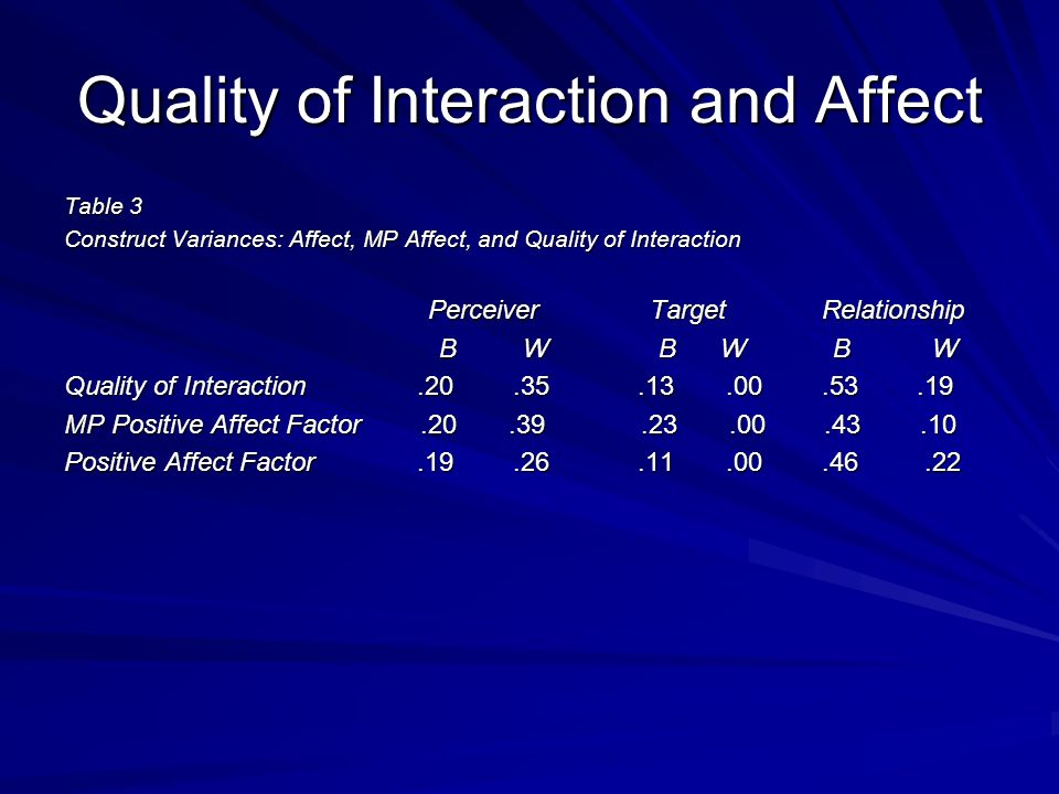 Quality of Interaction and Affect Table 3 Construct Variances: Affect, MP Affect, and Quality of Interaction Perceiver Target Relationship Perceiver Target Relationship B W B W B W B W B W B W Quality of Interaction.20.35.13.00.53.19 MP Positive Affect Factor.20.39.23.00.43.10 Positive Affect Factor.19.26.11.00.46.22