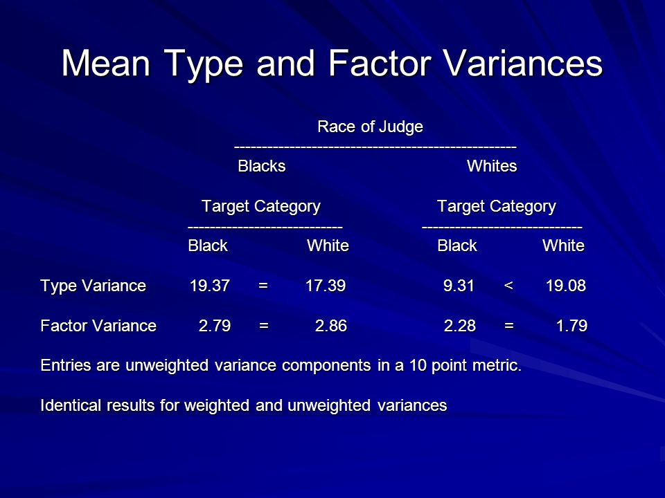 Mean Type and Factor Variances Race of Judge Race of Judge --------------------------------------------------- --------------------------------------------------- Blacks Whites Blacks Whites Target Category Target Category Target Category Target Category ---------------------------- ----------------------------- ---------------------------- ----------------------------- Black White Black White Black White Black White Type Variance 19.37 = 17.39 9.31 < 19.08 Factor Variance 2.79 = 2.86 2.28 = 1.79 Entries are unweighted variance components in a 10 point metric.