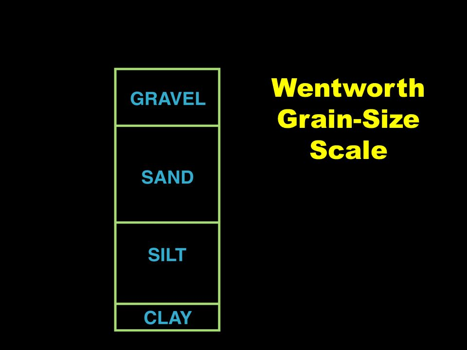 Wentworth Grain-Size Scale
