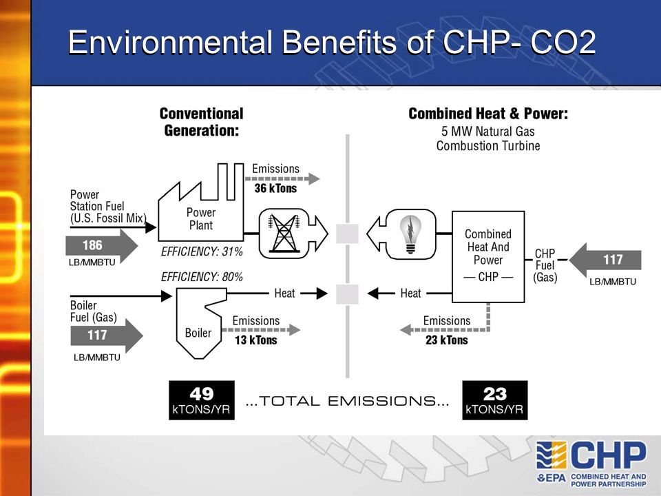 Environmental Benefits of CHP- CO2