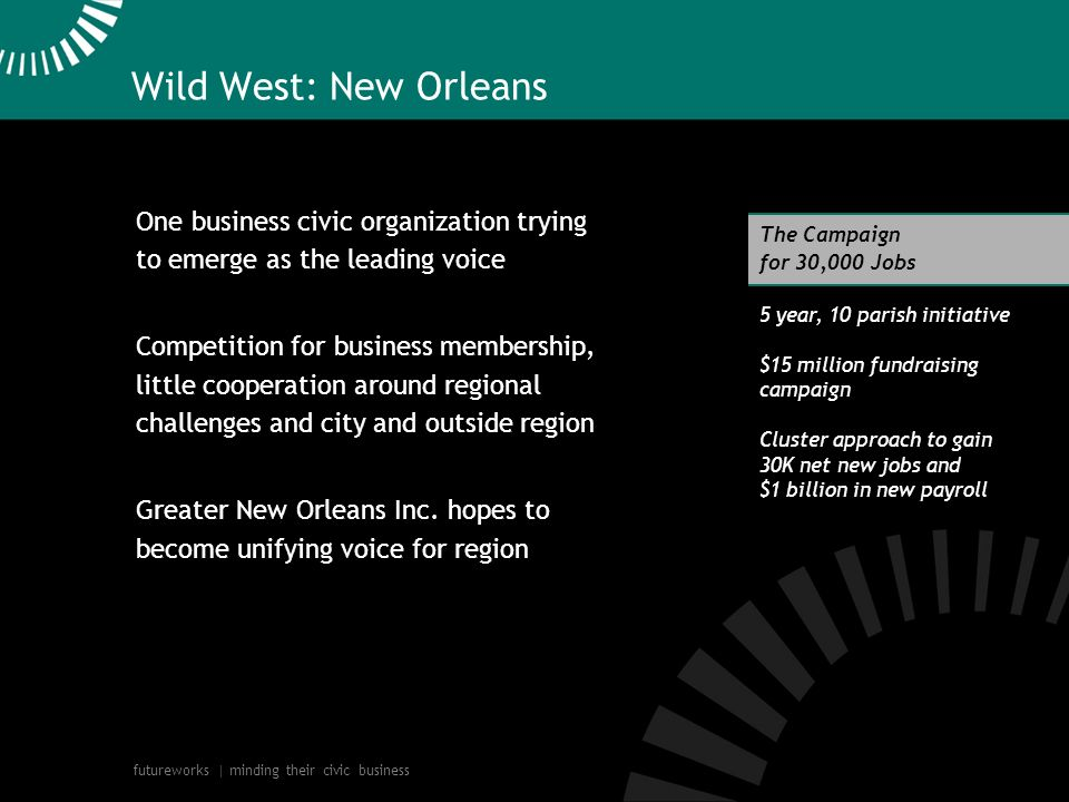 futureworks | minding their civic business Wild West: New Orleans One business civic organization trying to emerge as the leading voice Competition for business membership, little cooperation around regional challenges and city and outside region Greater New Orleans Inc.