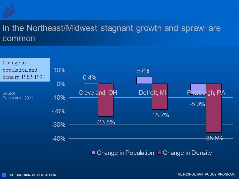 THE BROOKINGS INSTITUTION METROPOLITAN POLICY PROGRAM In the Northeast/Midwest stagnant growth and sprawl are common Change in population and density, 1982-1997 Source: Fulton et al, 2001