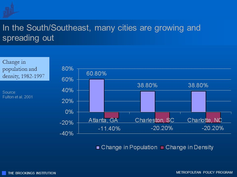THE BROOKINGS INSTITUTION METROPOLITAN POLICY PROGRAM In the South/Southeast, many cities are growing and spreading out Change in population and density, 1982-1997 Source: Fulton et al, 2001