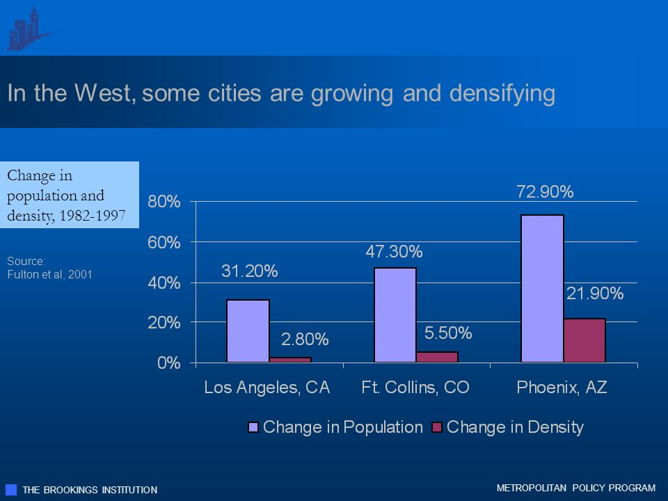 THE BROOKINGS INSTITUTION METROPOLITAN POLICY PROGRAM In the West, some cities are growing and densifying Change in population and density, 1982-1997 Source: Fulton et al, 2001