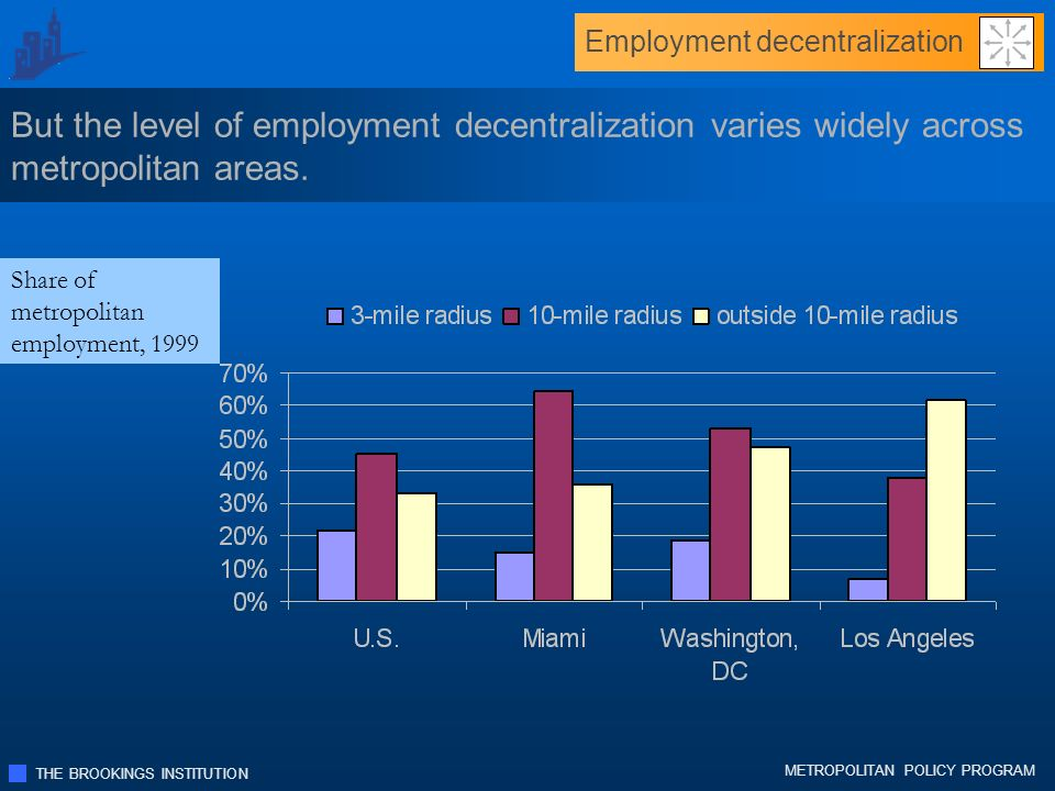 THE BROOKINGS INSTITUTION METROPOLITAN POLICY PROGRAM Employment decentralization But the level of employment decentralization varies widely across metropolitan areas.