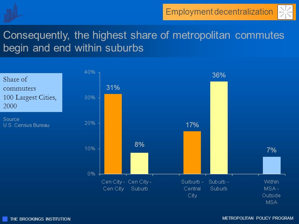 THE BROOKINGS INSTITUTION METROPOLITAN POLICY PROGRAM Consequently, the highest share of metropolitan commutes begin and end within suburbs Share of commuters 100 Largest Cities, 2000 Source: U.S.