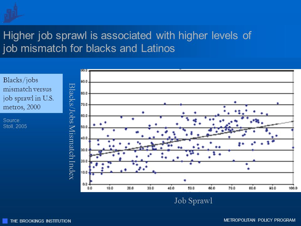 THE BROOKINGS INSTITUTION METROPOLITAN POLICY PROGRAM Higher job sprawl is associated with higher levels of job mismatch for blacks and Latinos Source: Stoll, 2005 Blacks/jobs mismatch versus job sprawl in U.S.