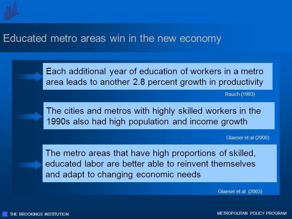 THE BROOKINGS INSTITUTION METROPOLITAN POLICY PROGRAM Educated metro areas win in the new economy Each additional year of education of workers in a metro area leads to another 2.8 percent growth in productivity The cities and metros with highly skilled workers in the 1990s also had high population and income growth The metro areas that have high proportions of skilled, educated labor are better able to reinvent themselves and adapt to changing economic needs Rauch (1993) Glaeser et al (2000) Glaeser et al (2003)