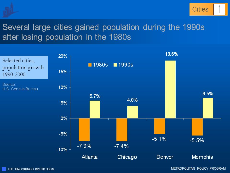 THE BROOKINGS INSTITUTION METROPOLITAN POLICY PROGRAM Several large cities gained population during the 1990s after losing population in the 1980s Selected cities, population growth 1990-2000 Source: U.S.