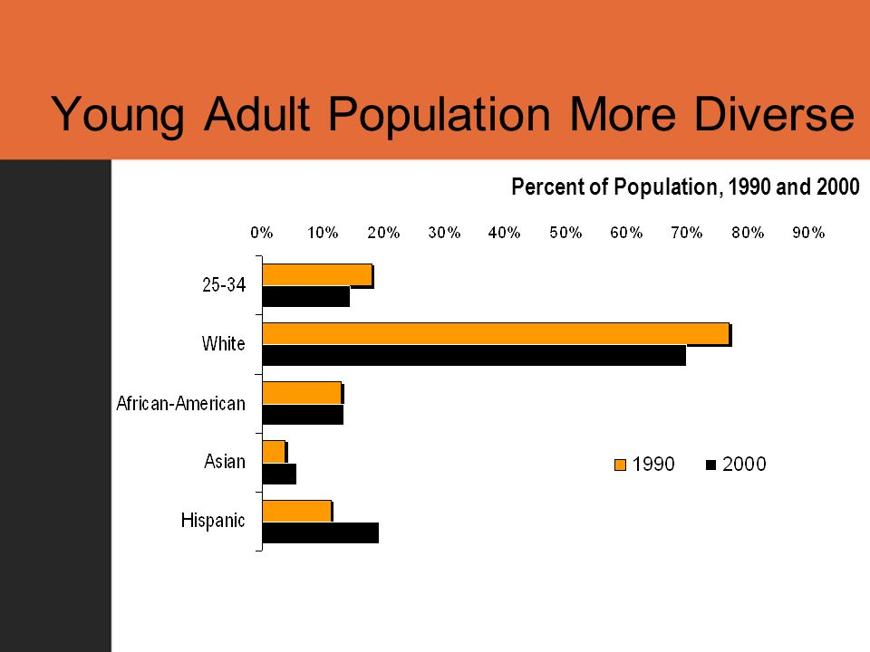Young Adult Population More Diverse Percent of Population, 1990 and 2000