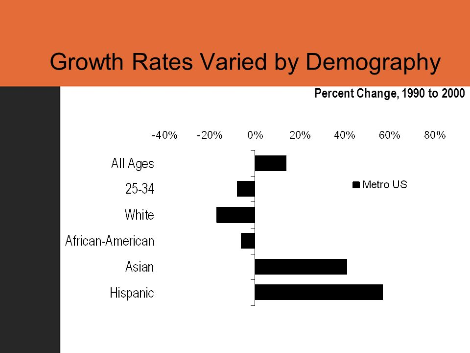 Growth Rates Varied by Demography Percent Change, 1990 to 2000