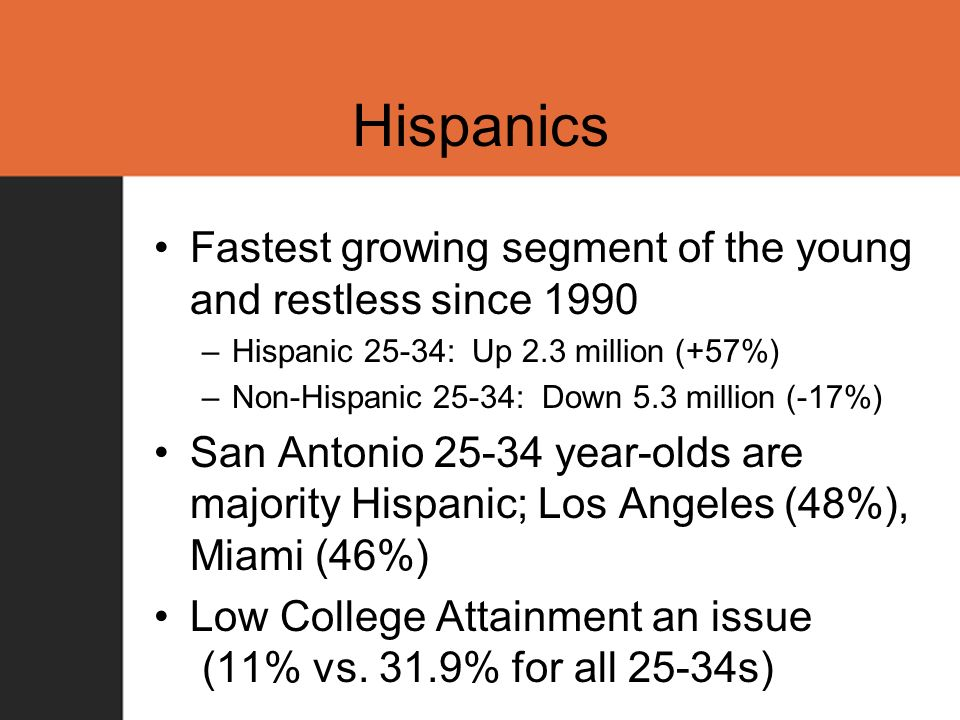 Hispanics Fastest growing segment of the young and restless since 1990 –Hispanic 25-34: Up 2.3 million (+57%) –Non-Hispanic 25-34: Down 5.3 million (-17%) San Antonio 25-34 year-olds are majority Hispanic; Los Angeles (48%), Miami (46%) Low College Attainment an issue (11% vs.