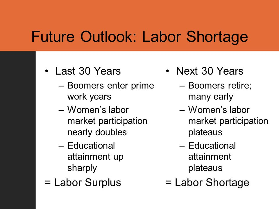 Future Outlook: Labor Shortage Last 30 Years –Boomers enter prime work years –Womens labor market participation nearly doubles –Educational attainment up sharply = Labor Surplus Next 30 Years –Boomers retire; many early –Womens labor market participation plateaus –Educational attainment plateaus = Labor Shortage