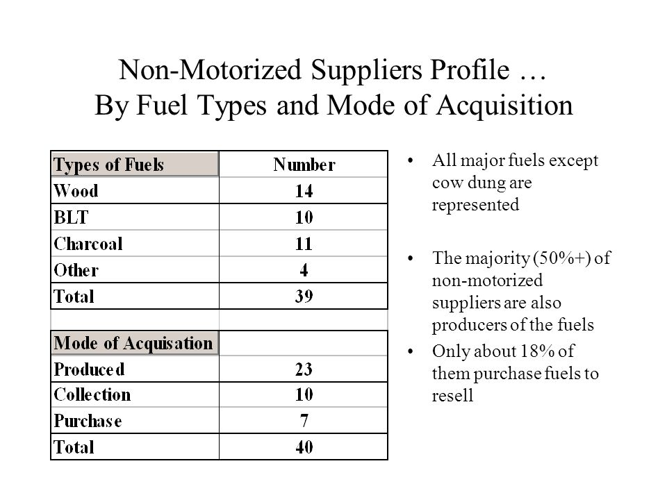 Non-Motorized Suppliers Profile … By Fuel Types and Mode of Acquisition All major fuels except cow dung are represented The majority (50%+) of non-motorized suppliers are also producers of the fuels Only about 18% of them purchase fuels to resell