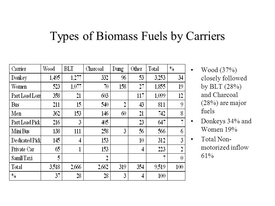 Types of Biomass Fuels by Carriers Wood (37%) closely followed by BLT (28%) and Charcoal (28%) are major fuels Donkeys 34% and Women 19% Total Non- motorized inflow 61%