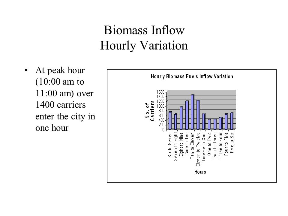 Biomass Inflow Hourly Variation At peak hour (10:00 am to 11:00 am) over 1400 carriers enter the city in one hour
