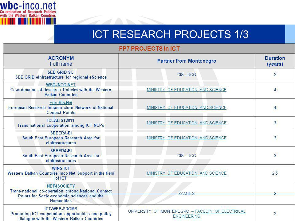 ICT RESEARCH PROJECTS 1/3 FP7 PROJECTS in ICT ACRONYM Full name Partner from Montenegro Duration (years) SEE-GRID-SCI SEE-GRID eInfrastructure for regional eScience CIS –UCG2 WBC-INCO.NET Co-ordination of Research Policies with the Western Balkan Countries MINISTRY OF EDUCATION AND SCIENCE4 EuroRIs-Net European Research Infrastructure Network of National Contact Points MINISTRY OF EDUCATION AND SCIENCE4 IDEALIST2011 Trans-national cooperation among ICT NCPs MINISTRY OF EDUCATION AND SCIENCE3 SEEERA-EI South East European Research Area for eInfrastructures MINISTRY OF EDUCATION AND SCIENCE3 SEEERA-EI South East European Research Area for eInfrastructures CIS –UCG3 WINS-ICT Western Balkan Countries Inco-Net Support in the field of ICT MINISTRY OF EDUCATION AND SCIENCE2,5 NET4SOCIETY Trans-national co-operation among National Contact Points for Socio-economic sciences and the Humanities ZAMTES2 ICT-WEB-PROMS Promoting ICT cooperation opportunities and policy dialogue with the Western Balkan Countries UNIVERSITY OF MONTENEGRO – FACULTY OF ELECTRICAL ENGINEERINGFACULTY OF ELECTRICAL ENGINEERING 2