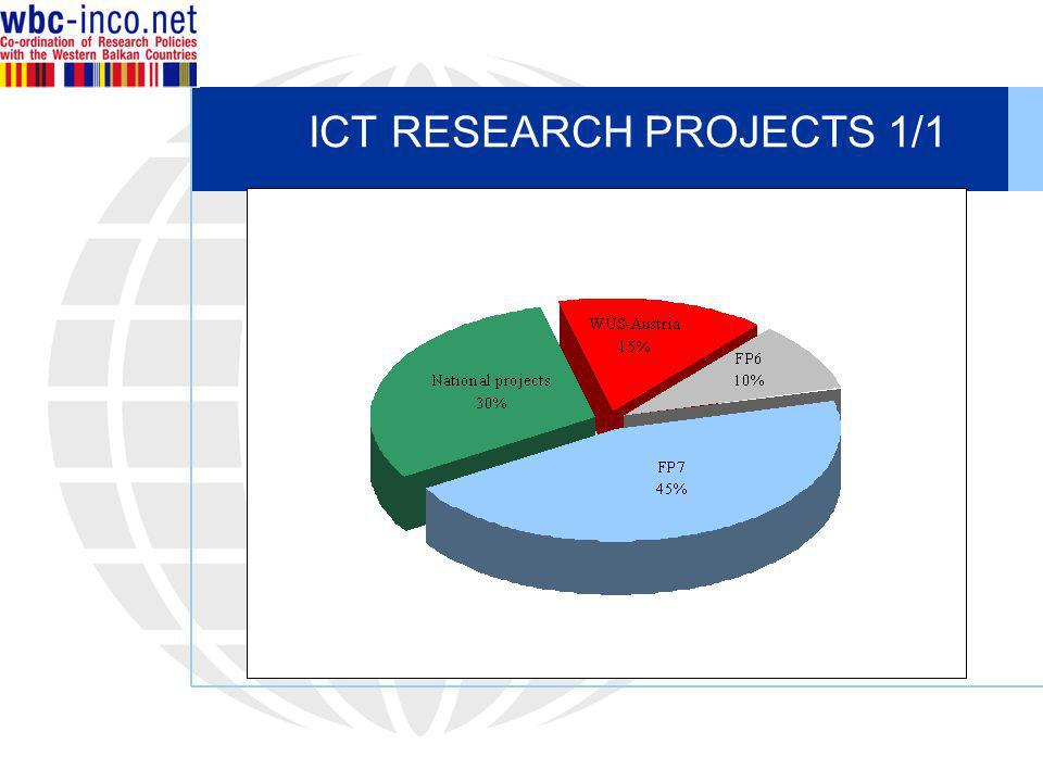 ICT RESEARCH PROJECTS 1/1