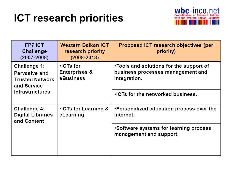 ICT research priorities FP7 ICT Challenge ( ) Western Balkan ICT research priority ( ) Proposed ICT research objectives (per priority) Challenge 1: Pervasive and Trusted Network and Service Infrastructures ICTs for Enterprises & eBusiness Tools and solutions for the support of business processes management and integration.