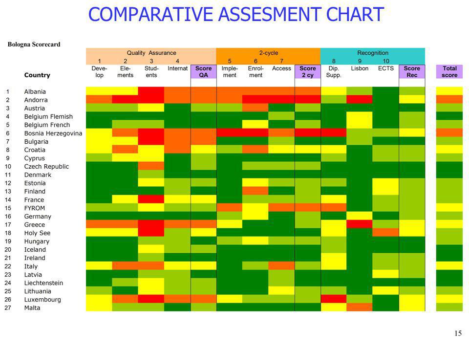 COMPARATIVE ASSESMENT CHART