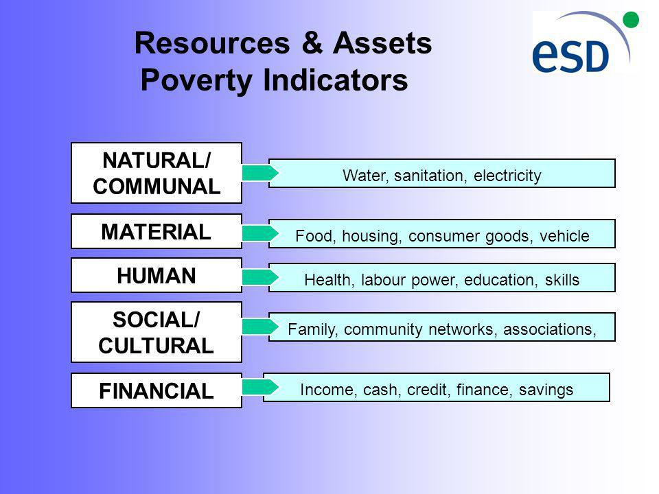 Resources & Assets Poverty Indicators NATURAL/ COMMUNAL MATERIAL HUMAN SOCIAL/ CULTURAL FINANCIAL Food, housing, consumer goods, vehicle Health, labour power, education, skills Family, community networks, associations, Income, cash, credit, finance, savings Water, sanitation, electricity