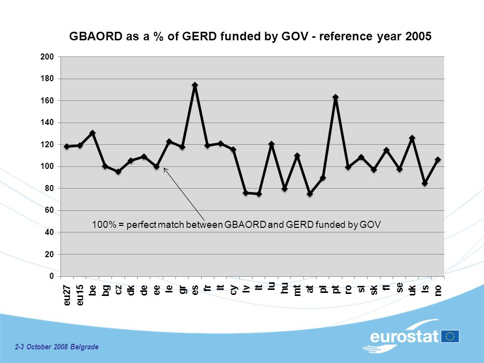 GBAORD as a % of GERD funded by GOV - reference year 2005 2-3 October 2008 Belgrade