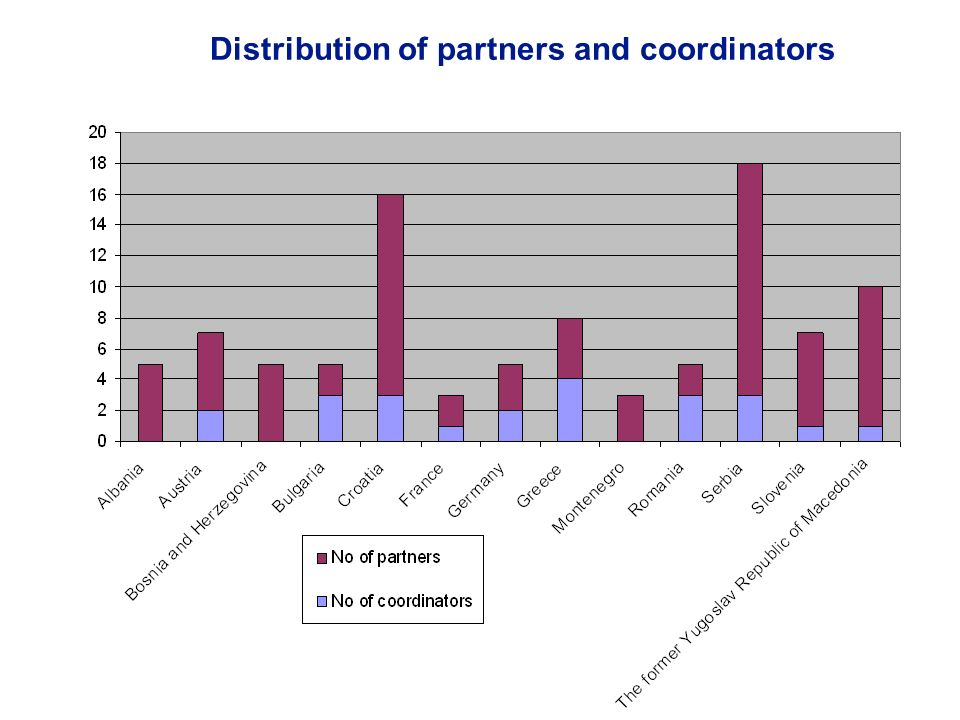Distribution of partners and coordinators