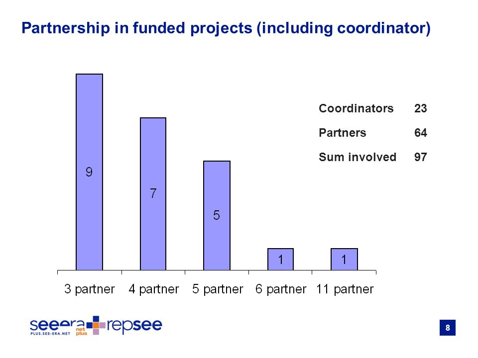 8 Partnership in funded projects (including coordinator) Coordinators 23 Partners 64 Sum involved97