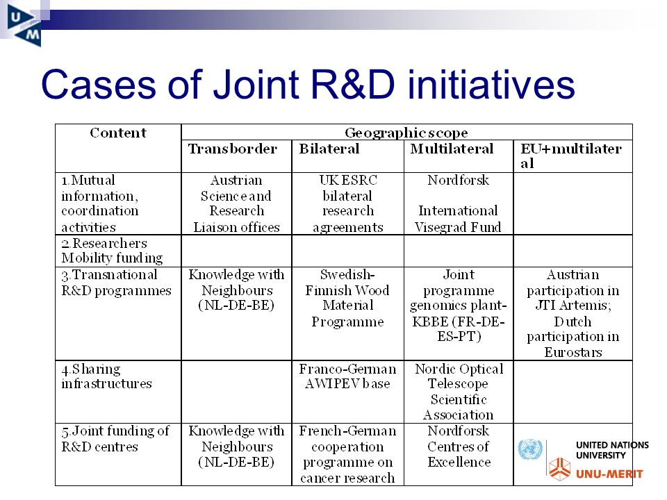 Cases of Joint R&D initiatives