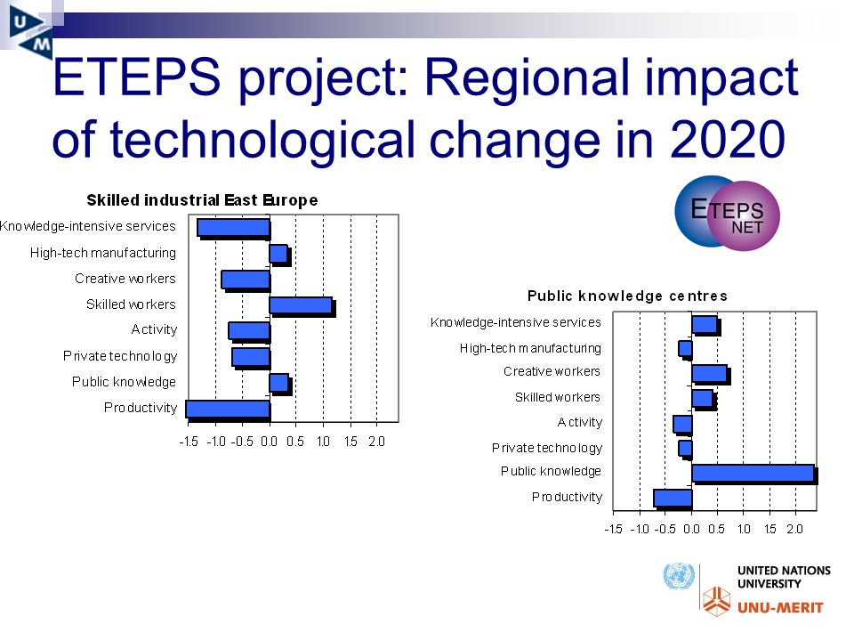 ETEPS project: Regional impact of technological change in 2020