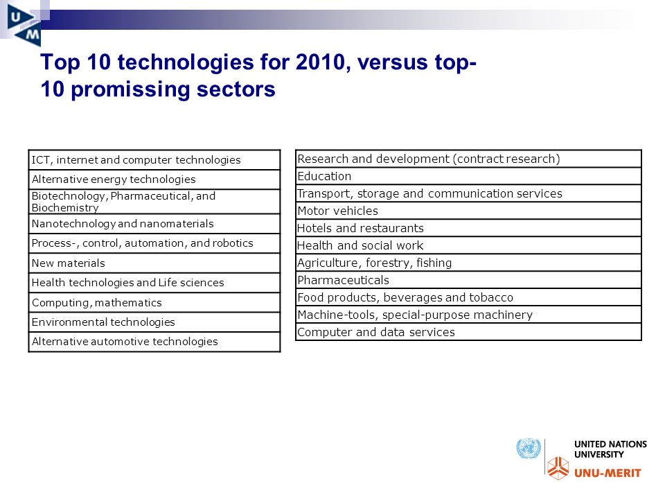 Top 10 technologies for 2010, versus top- 10 promissing sectors ICT, internet and computer technologies Alternative energy technologies Biotechnology, Pharmaceutical, and Biochemistry Nanotechnology and nanomaterials Process-, control, automation, and robotics New materials Health technologies and Life sciences Computing, mathematics Environmental technologies Alternative automotive technologies Research and development (contract research) Education Transport, storage and communication services Motor vehicles Hotels and restaurants Health and social work Agriculture, forestry, fishing Pharmaceuticals Food products, beverages and tobacco Machine-tools, special-purpose machinery Computer and data services