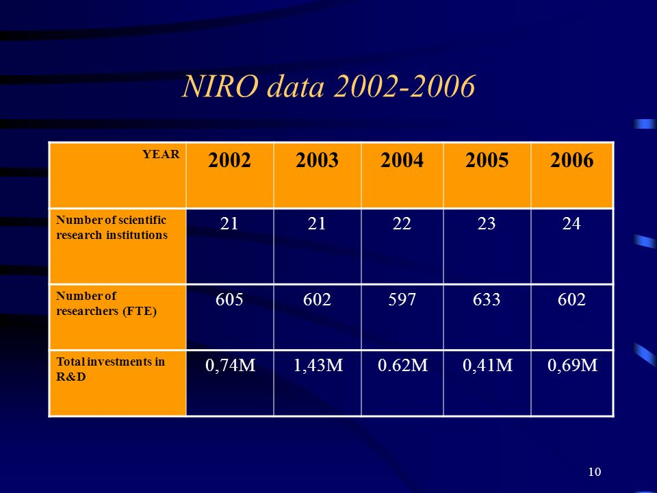 10 NIRO data 2002-2006 YEAR 20022003200420052006 Number of scientific research institutions 21 222324 Number of researchers (FTE) 605602597633602 Total investments in R&D 0,74M1,43M0.62M0,41M0,69M