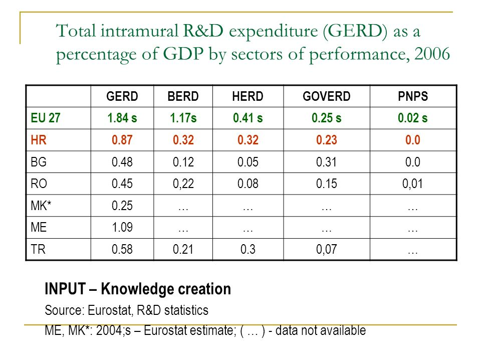 Total intramural R&D expenditure (GERD) as a percentage of GDP by sectors of performance, 2006 INPUT – Knowledge creation Source: Eurostat, R&D statistics ME, MK*: 2004;s – Eurostat estimate; ( … ) - data not available GERDBERDHERDGOVERDPNPS EU 271.84 s1.17s0.41 s0.25 s0.02 s HR0.870.32 0.230.0 BG0.480.120.050.310.0 RO0.450,220.080.150,01 MK*0.25………… ME1.09………… TR0.580.210.30,07…
