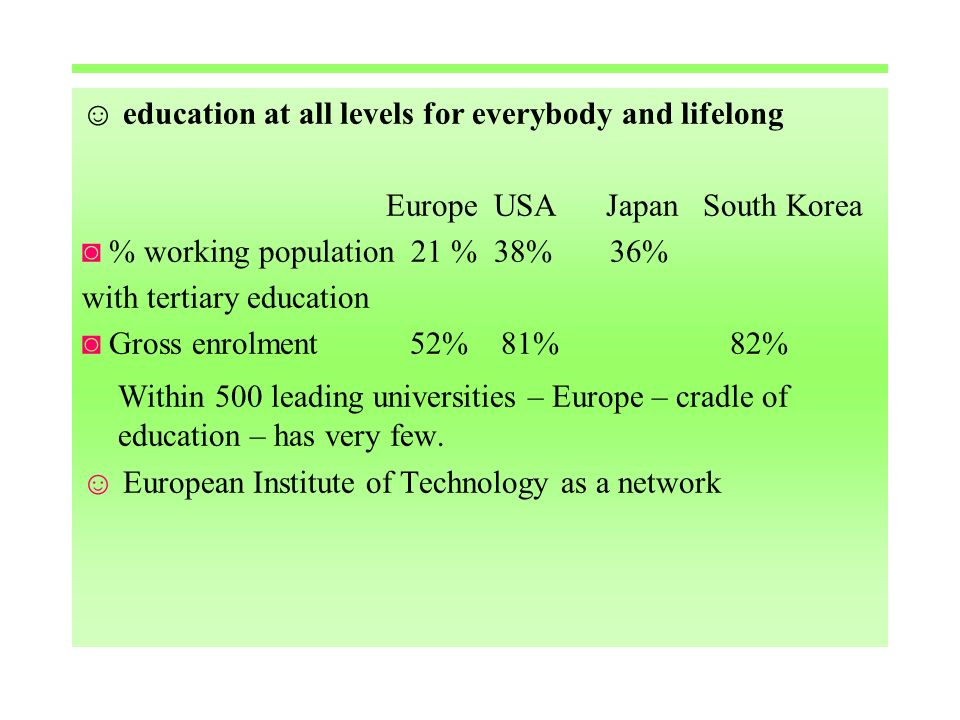 education at all levels for everybody and lifelong Europe USA Japan South Korea % working population 21 % 38% 36% with tertiary education Gross enrolment 52% 81% 82% Within 500 leading universities – Europe – cradle of education – has very few.