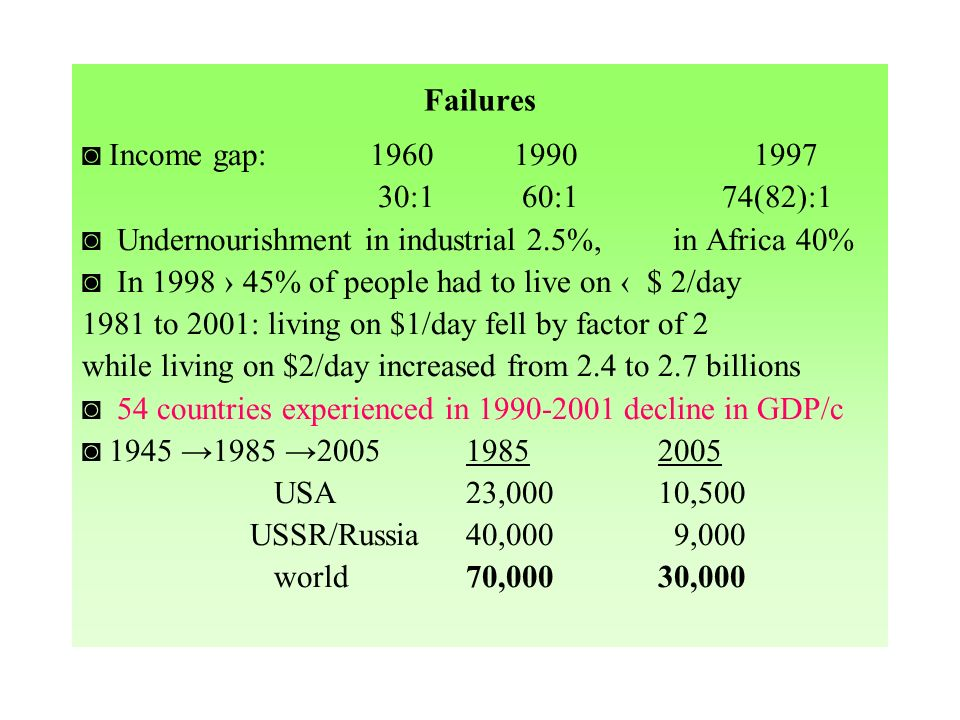 Failures Income gap: 1960 19901997 30:1 60:1 74(82):1 Undernourishment in industrial 2.5%, in Africa 40% In 1998 45% of people had to live on $ 2/day 1981 to 2001: living on $1/day fell by factor of 2 while living on $2/day increased from 2.4 to 2.7 billions 54 countries experienced in 1990-2001 decline in GDP/c 1945 1985 200519852005 USA23,00010,500 USSR/Russia40,000 9,000 world70,00030,000