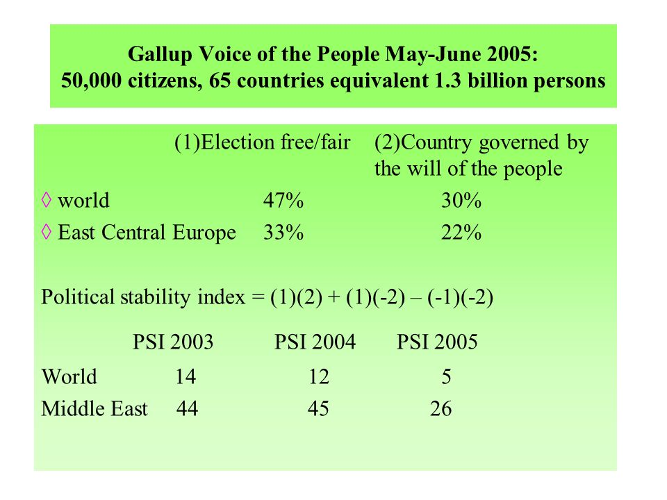 Gallup Voice of the People May-June 2005: 50,000 citizens, 65 countries equivalent 1.3 billion persons (1)Election free/fair(2)Country governed by the will of the people world 47%30% East Central Europe 33%22% Political stability index = (1)(2) + (1)(-2) – (-1)(-2) PSI 2003 PSI 2004 PSI 2005 World 14125 Middle East 4445 26