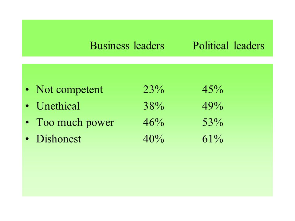 Business leaders Political leaders Not competent23%45% Unethical38%49% Too much power46%53% Dishonest40%61%