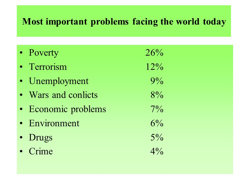 Most important problems facing the world today Poverty26% Terrorism12% Unemployment 9% Wars and conlicts 8% Economic problems 7% Environment 6% Drugs 5% Crime 4%