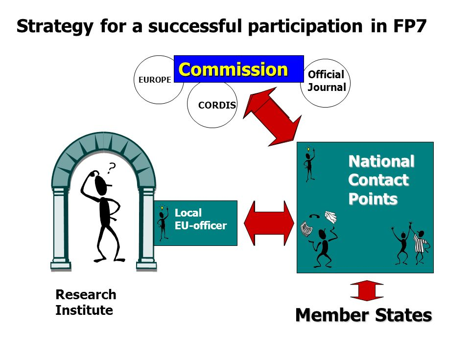 Official Journal Commission Member States Research Institute Local EU-officer National Contact Points CORDIS EUROPE Strategy for a successful participation in FP7
