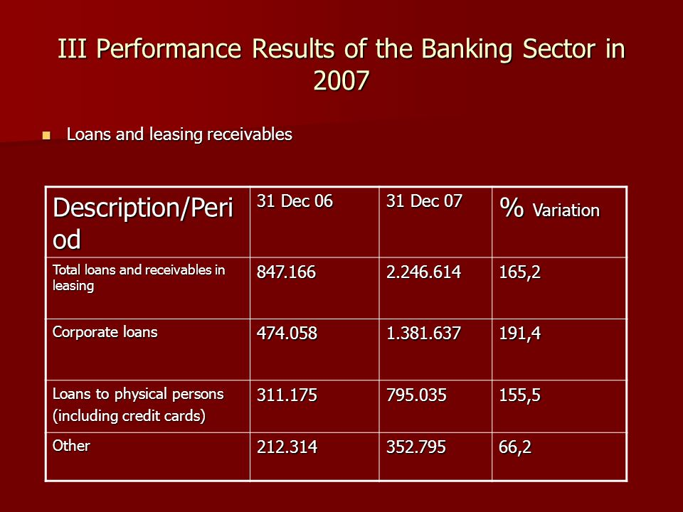 III Performance Results of the Banking Sector in 2007 Loans and leasing receivables Loans and leasing receivables Description/Peri od 31 Dec 06 31 Dec 07 % Variation Total loans and receivables in leasing 847.1662.246.614165,2 Corporate loans 474.0581.381.637191,4 Loans to physical persons (including credit cards) 311.175795.035155,5 Other212.314352.79566,2