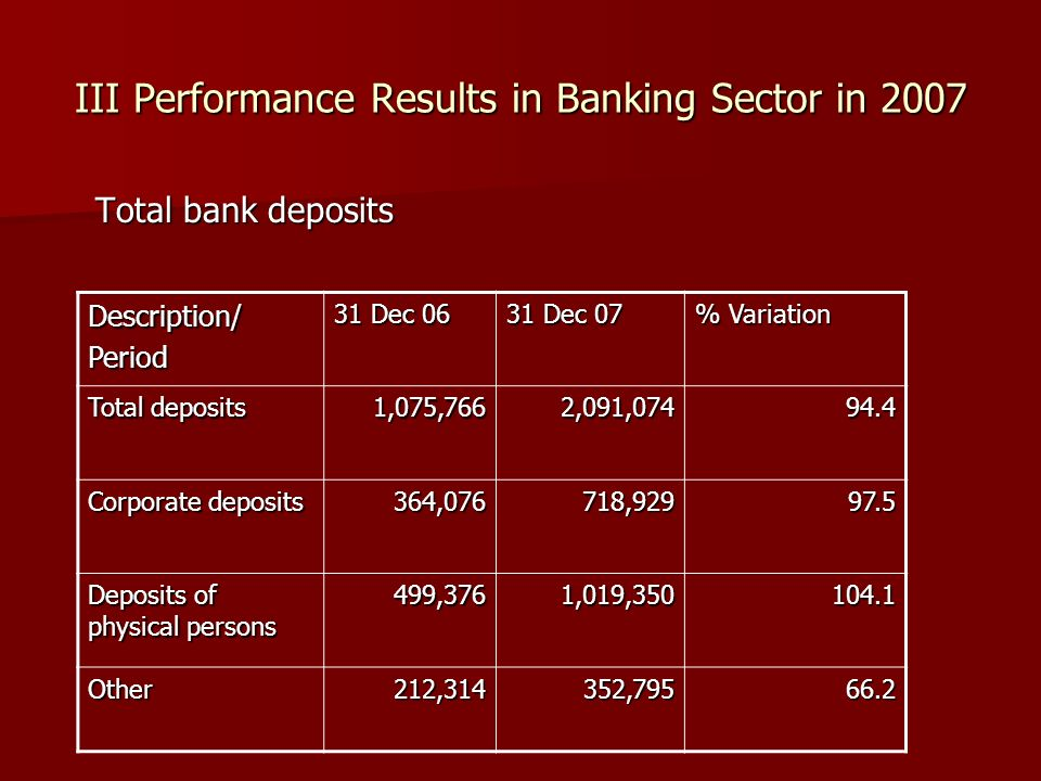 III Performance Results in Banking Sector in 2007 Total bank deposits Total bank deposits Description/ Period 31 Dec 06 31 Dec 07 % Variation Total deposits 1,075,766 2,091,074 94.4 Corporate deposits 364,076 718,929 97.5 Deposits of physical persons 499,376 1,019,350 104.1 Other 212,314 352,795 66.2