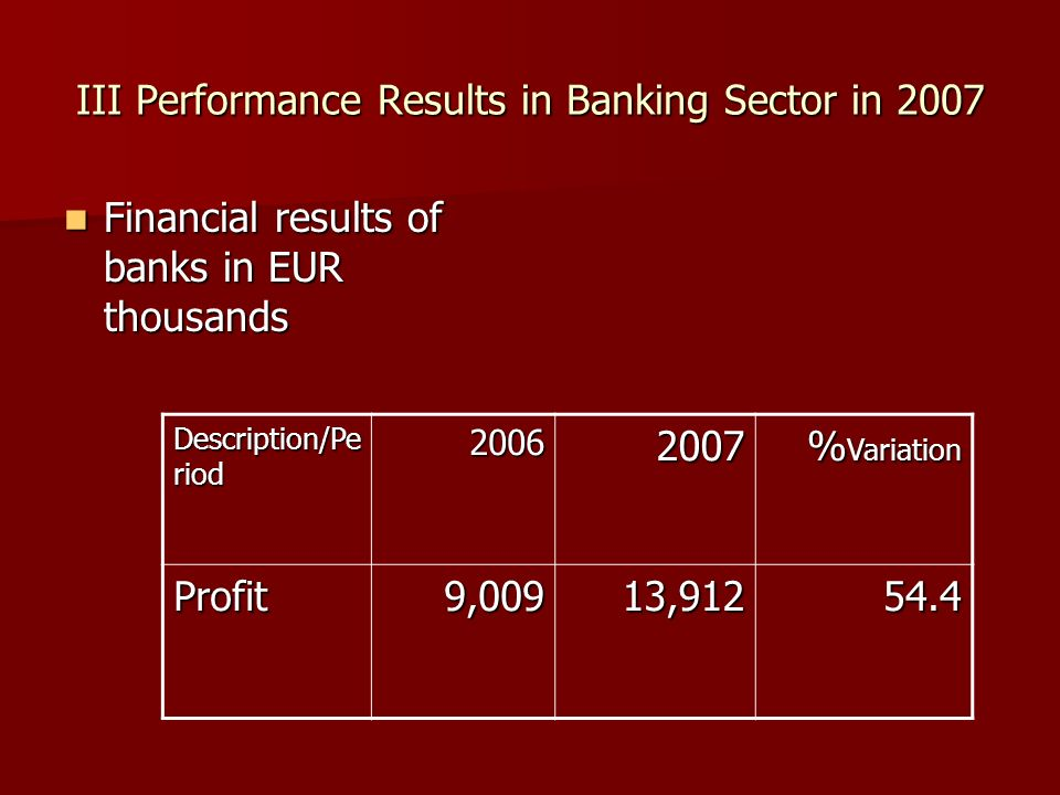 III Performance Results in Banking Sector in 2007 Financial results of banks in EUR thousands Financial results of banks in EUR thousands Description/Pe riod 20062007 % Variation Profit 9,009 13,912 54.4