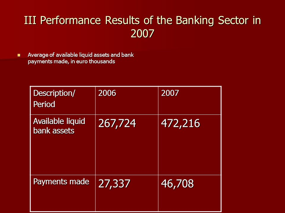 III Performance Results of the Banking Sector in 2007 Average of available liquid assets and bank payments made, in euro thousands Average of available liquid assets and bank payments made, in euro thousands Description/ Period20062007 Available liquid bank assets 267,724 472,216 Payments made 27,33746,708